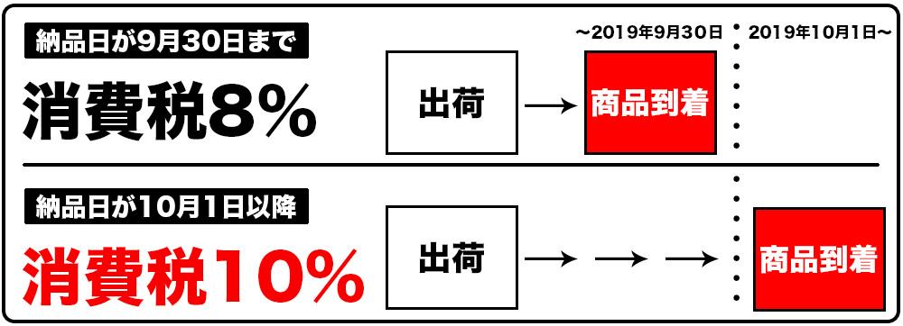 10月1日以降に納品は消費税10%